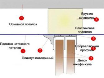 Схема установки встроенного шкафа с натяжным потолком.